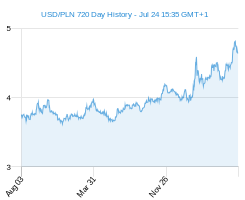 USD PLN chart - 2 year