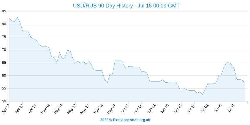 US-Dollar - Russischer Rubel History Chart
