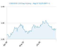 120 day USD SGD Chart