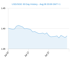 USD SGD chart - 30 day