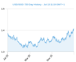 USD SGD chart - 2 year