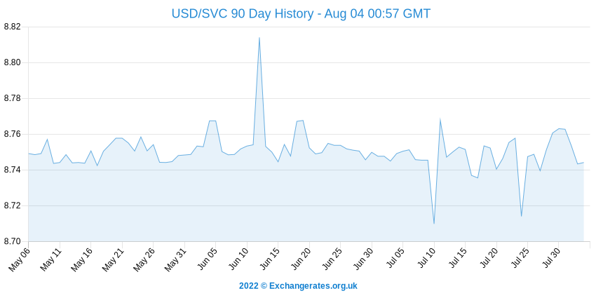 US-Dollar - El Salvador Colon History Chart