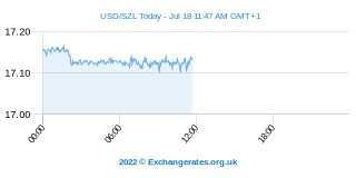 US-Dollar - Swasiland Lilageni Intraday Chart