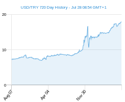 USD TRY chart - 2 year