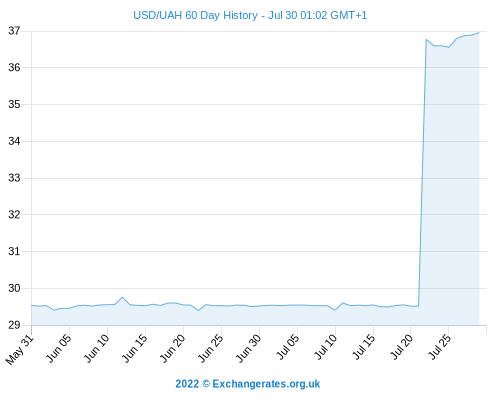 http://www.currency.me.uk/remote/graphs/USD-UAH-60-day-exchange-rate-history-graph-large.png