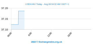 US-Dollar - Ukrainische Hrywnja Intraday Chart
