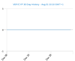 VEF CYP chart - 30 day