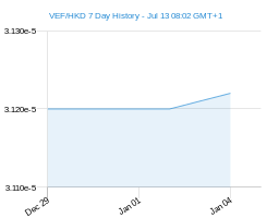 VEF HKD chart - 7 day