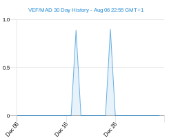 VEF MAD chart - 30 day