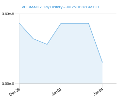 VEF MAD chart - 7 day