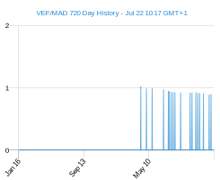 VEF MAD chart - 2 year