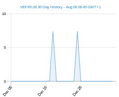 VEF RUB chart - 30 day