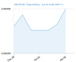 VEF RUB chart - 7 day