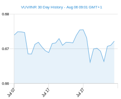 VUV INR chart - 30 day