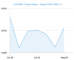 VUV INR chart - 7 day