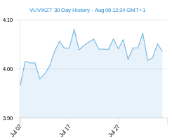 VUV KZT chart - 30 day