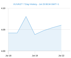 VUV KZT chart - 7 day