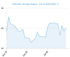 WST ALL chart - 30 day