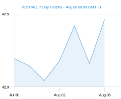 WST ALL chart - 7 day