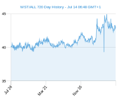 WST ALL chart - 2 year