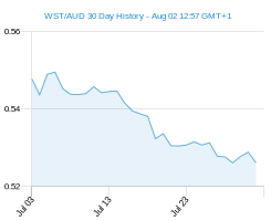 WST AUD chart - 30 day