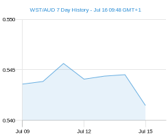 WST AUD chart - 7 day