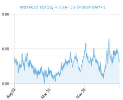 WST AUD chart - 2 year