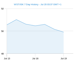 WST ISK chart - 7 day