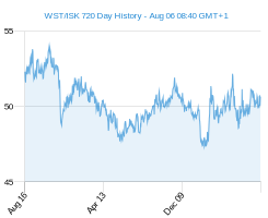 WST ISK chart - 2 year