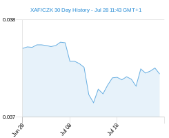 XAF CZK chart - 30 day