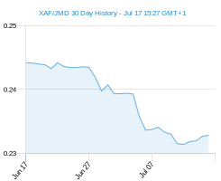 XAF JMD chart - 30 day