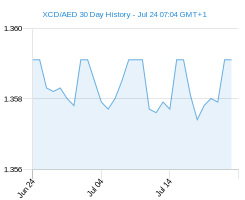 XCD AED chart - 30 day