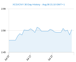 XCD CNY chart - 30 day