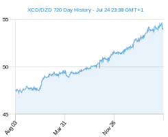 XCD DZD chart - 2 year