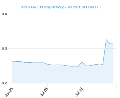 XPF UAH chart - 30 day