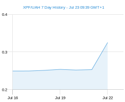 XPF UAH chart - 7 day
