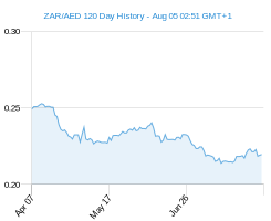 120 day ZAR AED Chart