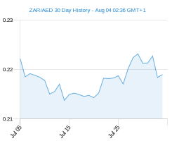 ZAR AED chart - 30 day