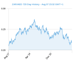 ZAR AED chart - 2 year