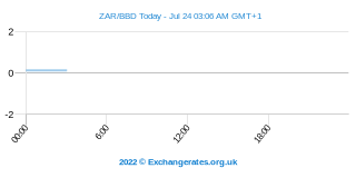 Rand sud-africain - Dollar barbadien Intraday Chart