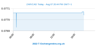 Zuid-Afrikaanse Rand - Canadese Dollar Intraday Chart