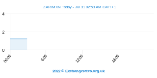 Rand sud-africain - Peso mexicain Intraday Chart