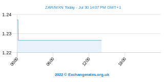 Zuid-Afrikaanse Rand - Mexicaanse Peso Intraday Chart