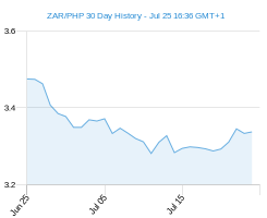 ZAR PHP chart - 30 day