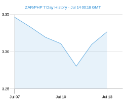 ZAR PHP chart - 7 day