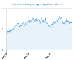 ZAR PHP chart - 2 year