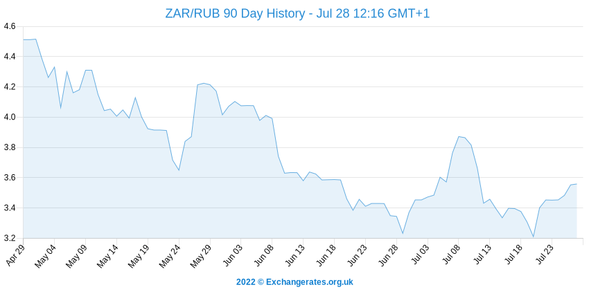 Rand sud-africain - Rouble russe History Chart