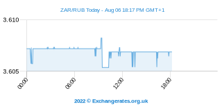 Rand sud-africain - Rouble russe Intraday Chart
