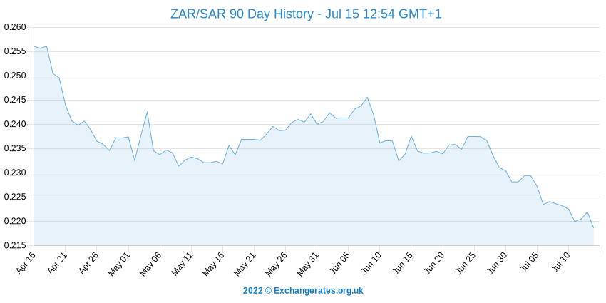 Rand sud-africain - Rial Saoudien History Chart