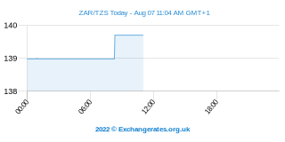 Rand sud-africain - Shilling tanzanien Intraday Chart